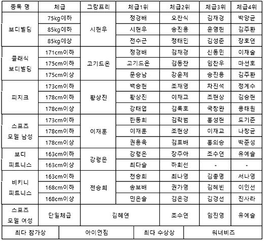 언택트 디랙스 챔피언십 수상자.png