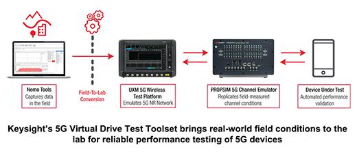 키사이트-5G VDT 툴세트.png