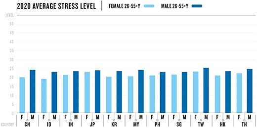 가민-국가별 평균 스트레스 지수.png